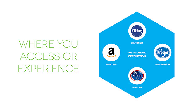 Where you access or experience