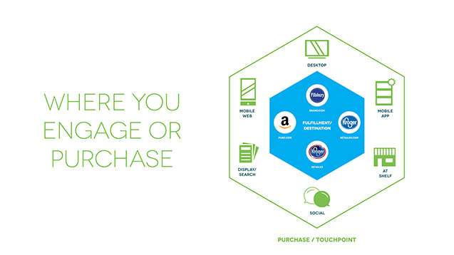 Where you engage or purchase